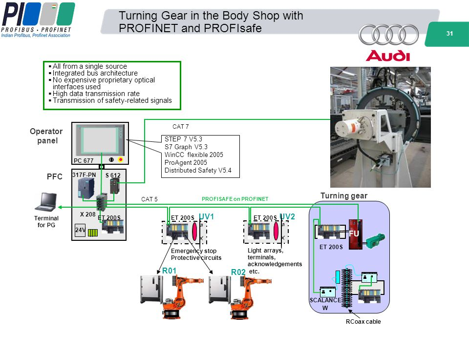 Turning Gear in the Body Shop with PROFINET and PROFIsafe