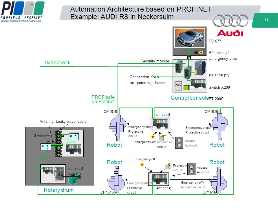 Automation Architecture based on PROFINET Example: AUDI R8 in Neckersulm