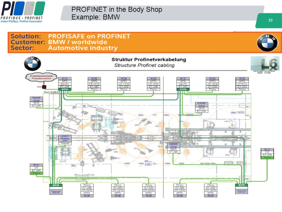PROFINET in the Body Shop Example: BMW