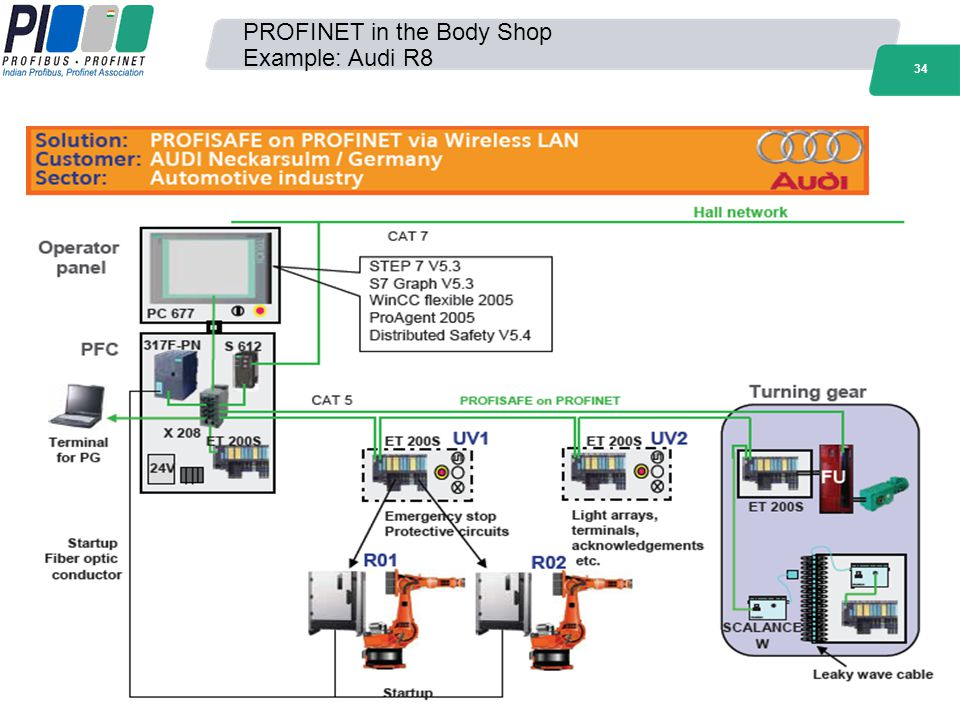 PROFINET in the Body Shop Example: Audi R8