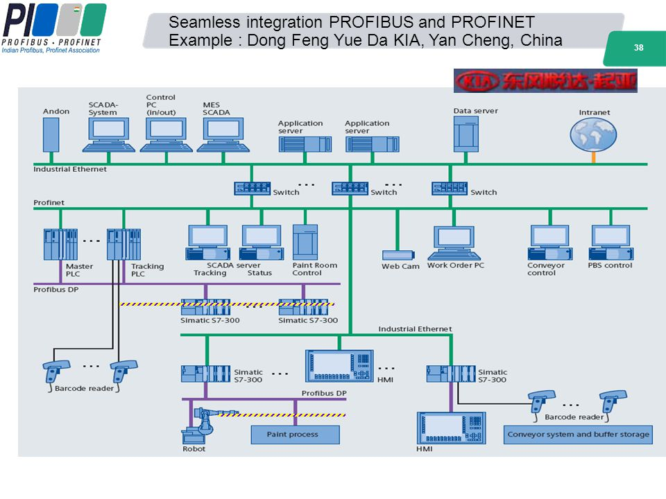 Seamless integration PROFIBUS and PROFINET Example : Dong Feng Yue Da KIA, Yan Cheng, China