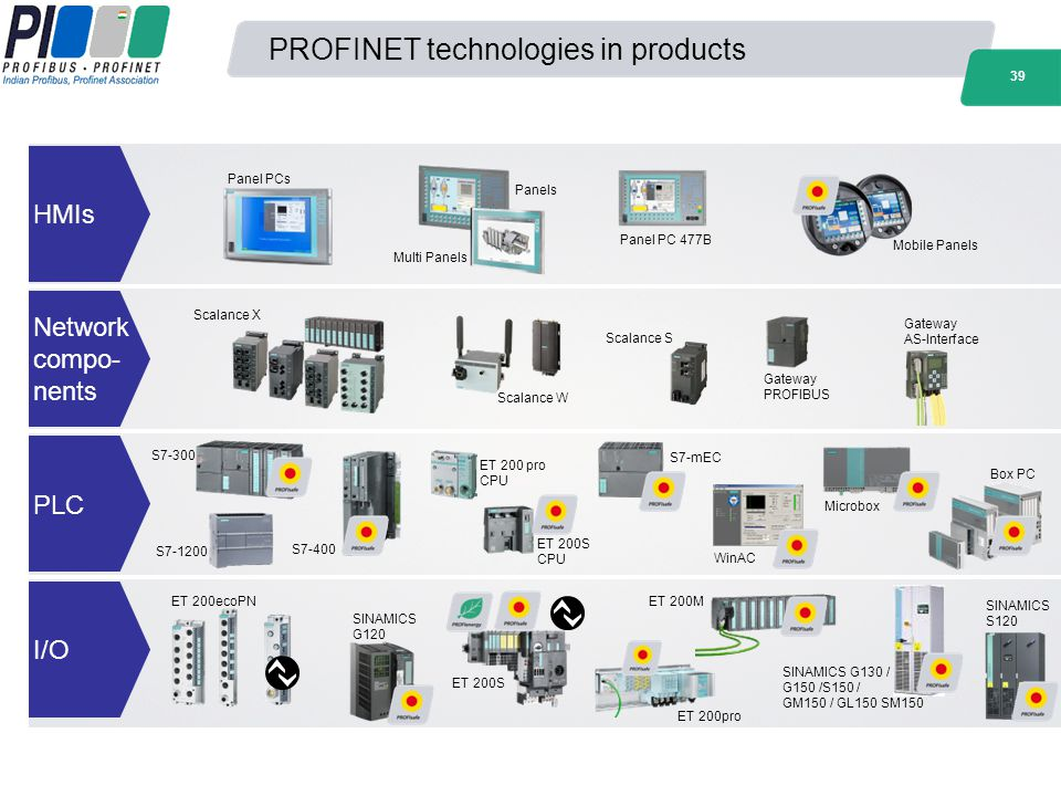 PROFINET technologies in products