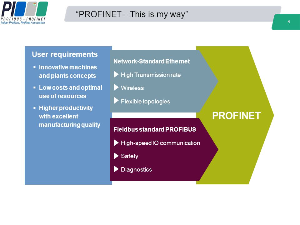 PROFINET – This is my way