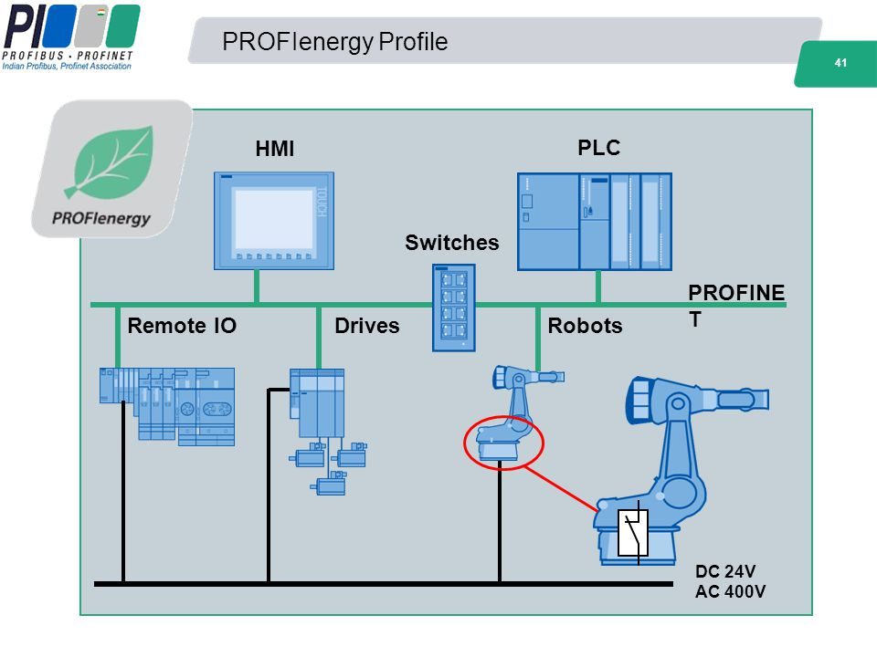 PROFIenergy Profile HMI PLC Switches PROFINET Remote IO Drives Robots