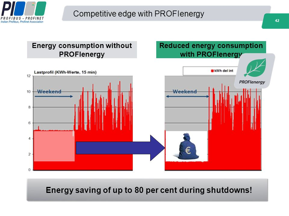 Competitive edge with PROFIenergy