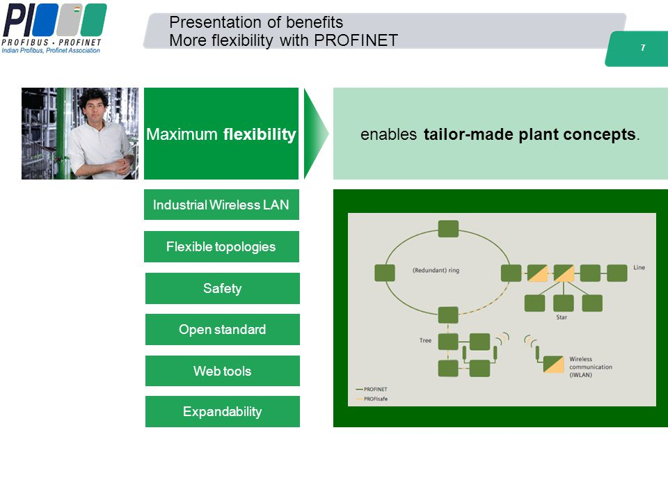 Presentation of benefits More flexibility with PROFINET