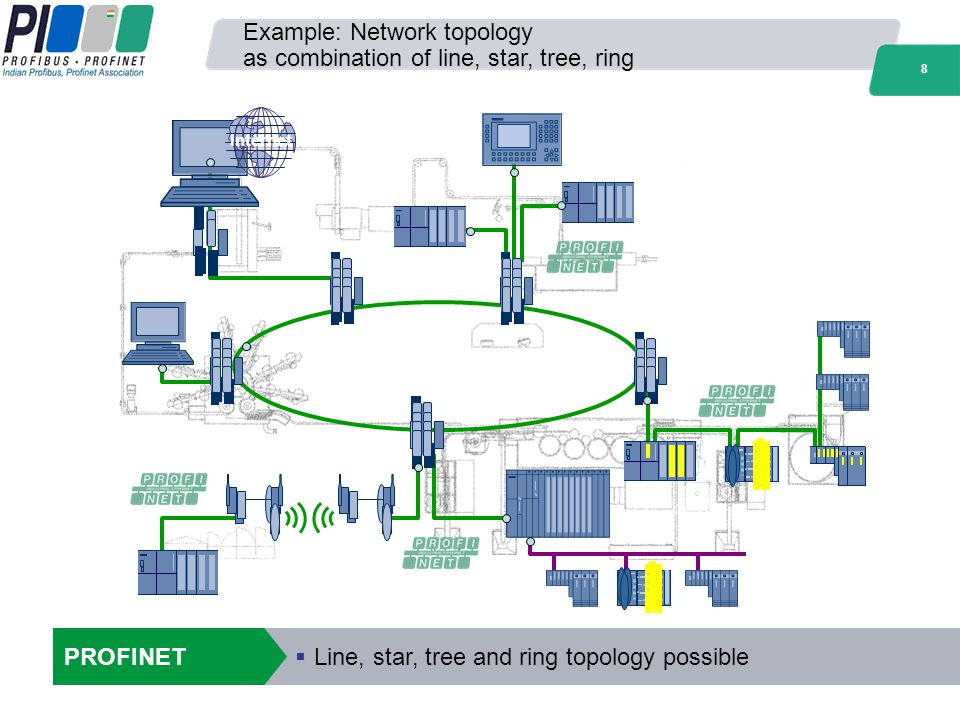 Example: Network topology as combination of line, star, tree, ring
