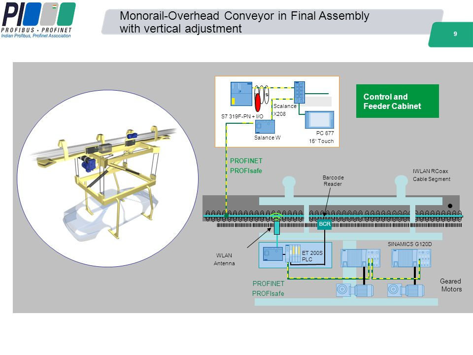 Monorail-Overhead Conveyor in Final Assembly with vertical adjustment