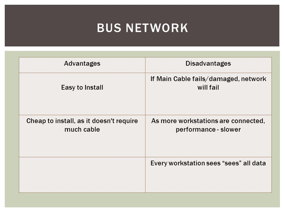 Bus Network Advantages Disadvantages Easy to Install