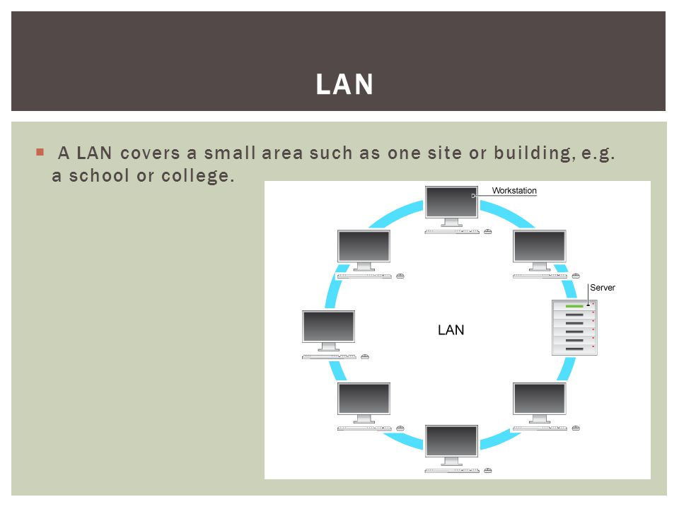 LAN A LAN covers a small area such as one site or building, e.g. a school or college.