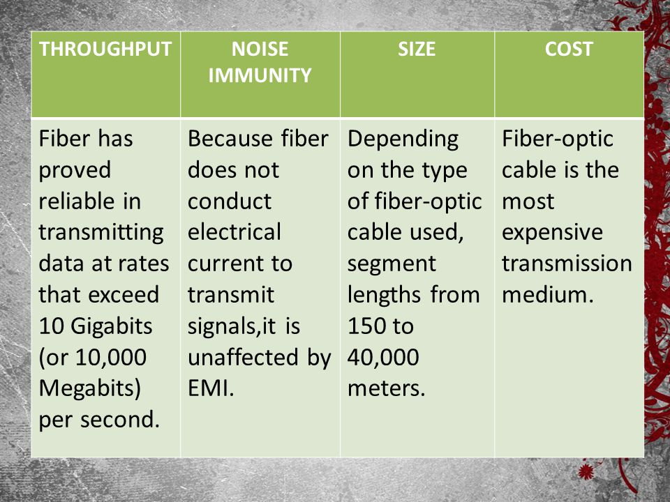 Fiber-optic cable is the most expensive transmission medium.