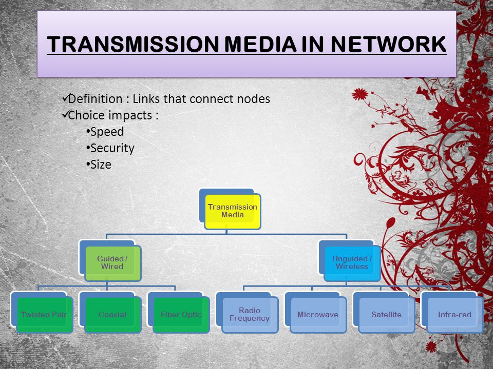 TRANSMISSION MEDIA IN NETWORK