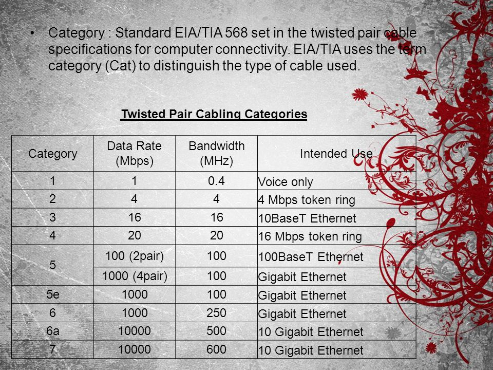 Twisted Pair Cabling Categories
