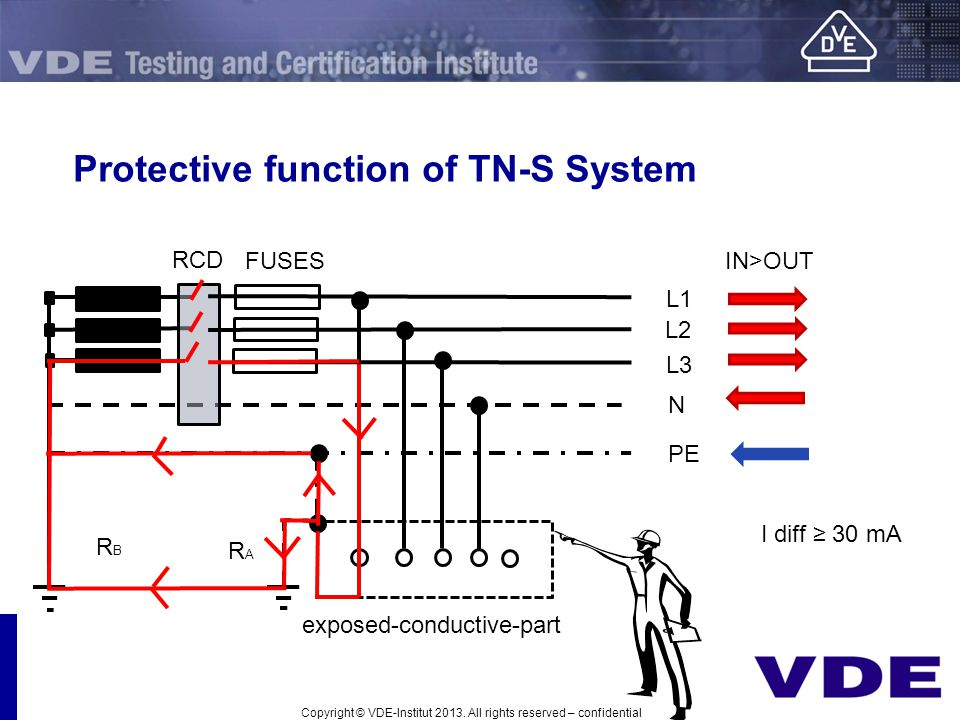 Protective function of TN-S System