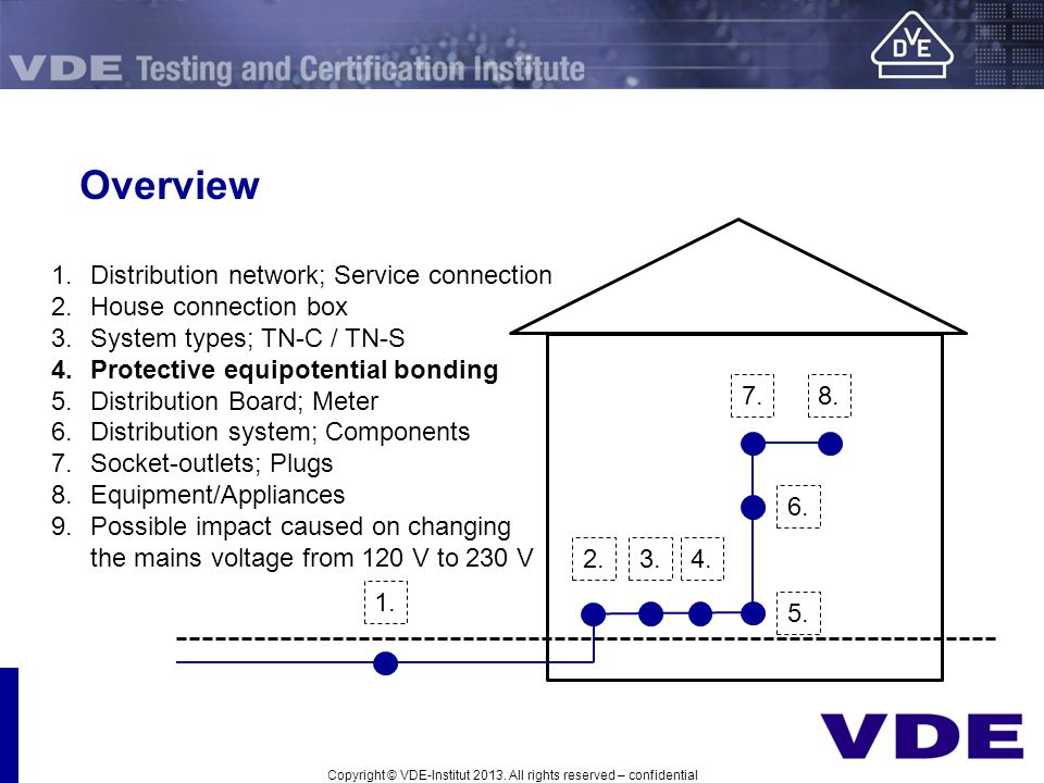 Overview Distribution network; Service connection House connection box