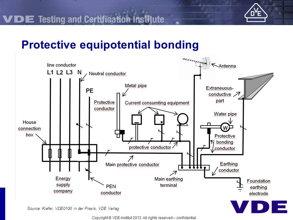 Protective equipotential bonding