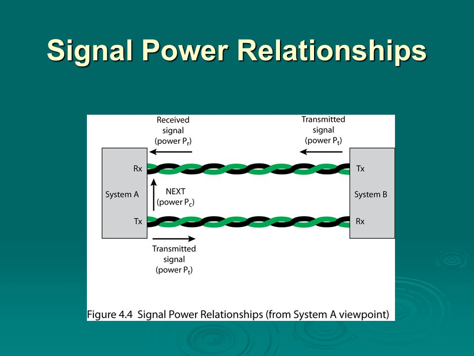 Signal Power Relationships
