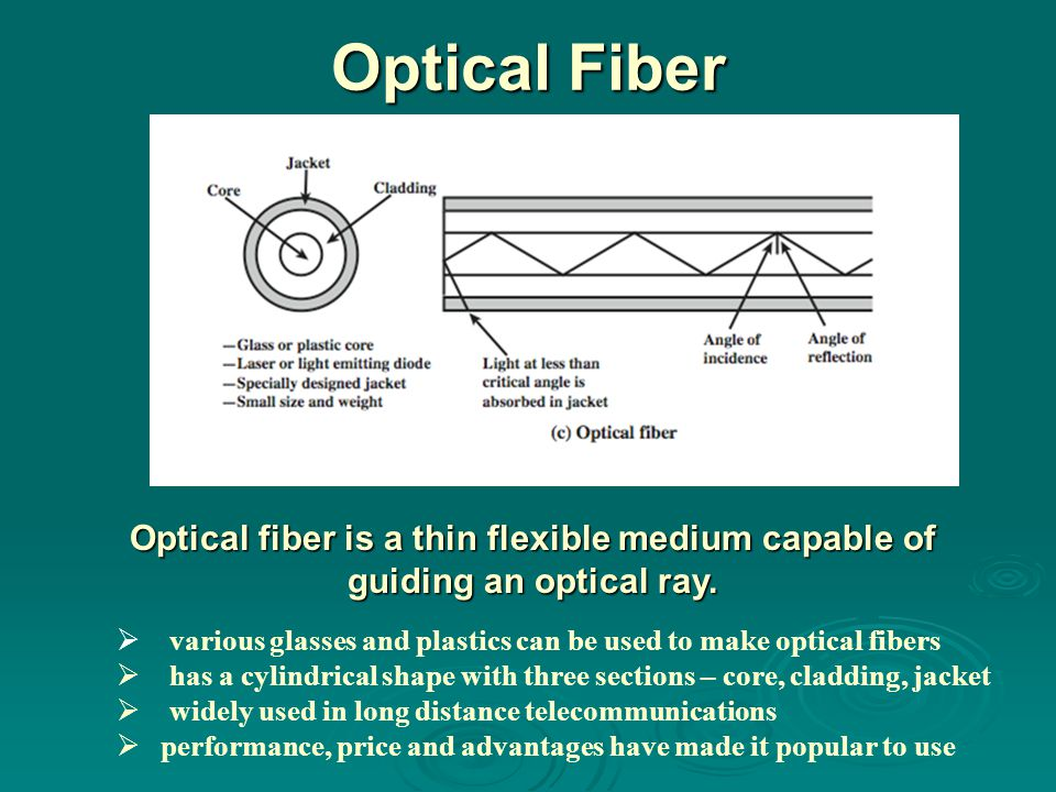 Optical Fiber Optical Fiber. Physical Description.