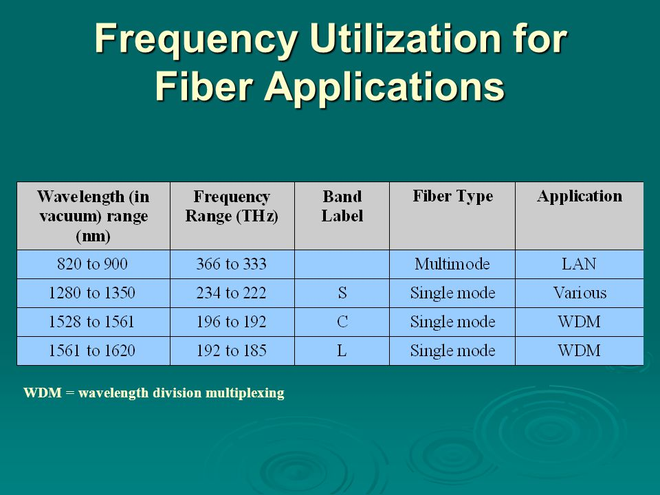 Frequency Utilization for Fiber Applications