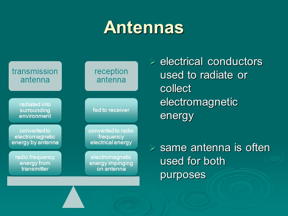 Antennas transmission antenna. reception antenna. electromagnetic energy impinging on antenna. converted to radio frequency electrical energy.