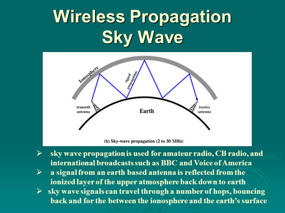 Wireless Propagation Sky Wave