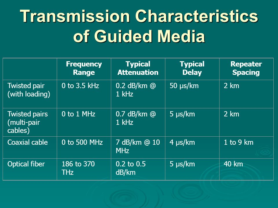 Transmission Characteristics of Guided Media