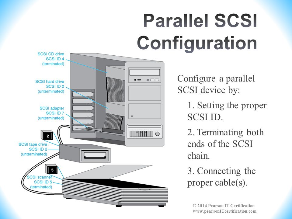 Parallel SCSI Configuration