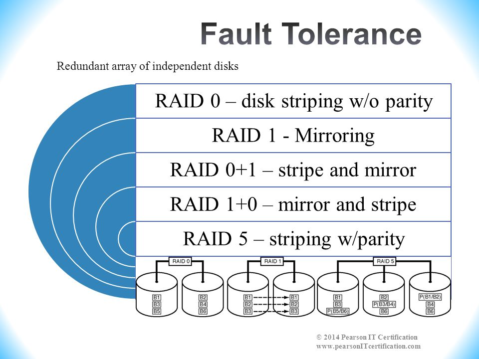 Fault Tolerance RAID 0 – disk striping w/o parity RAID 1 - Mirroring