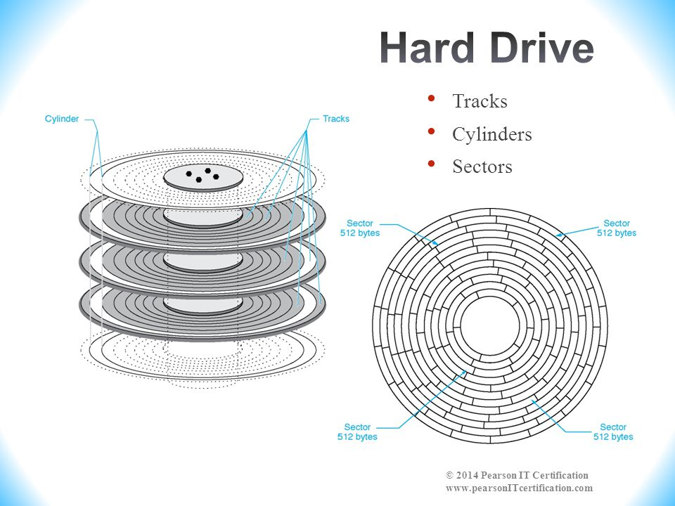 Hard Drive Tracks Cylinders Sectors