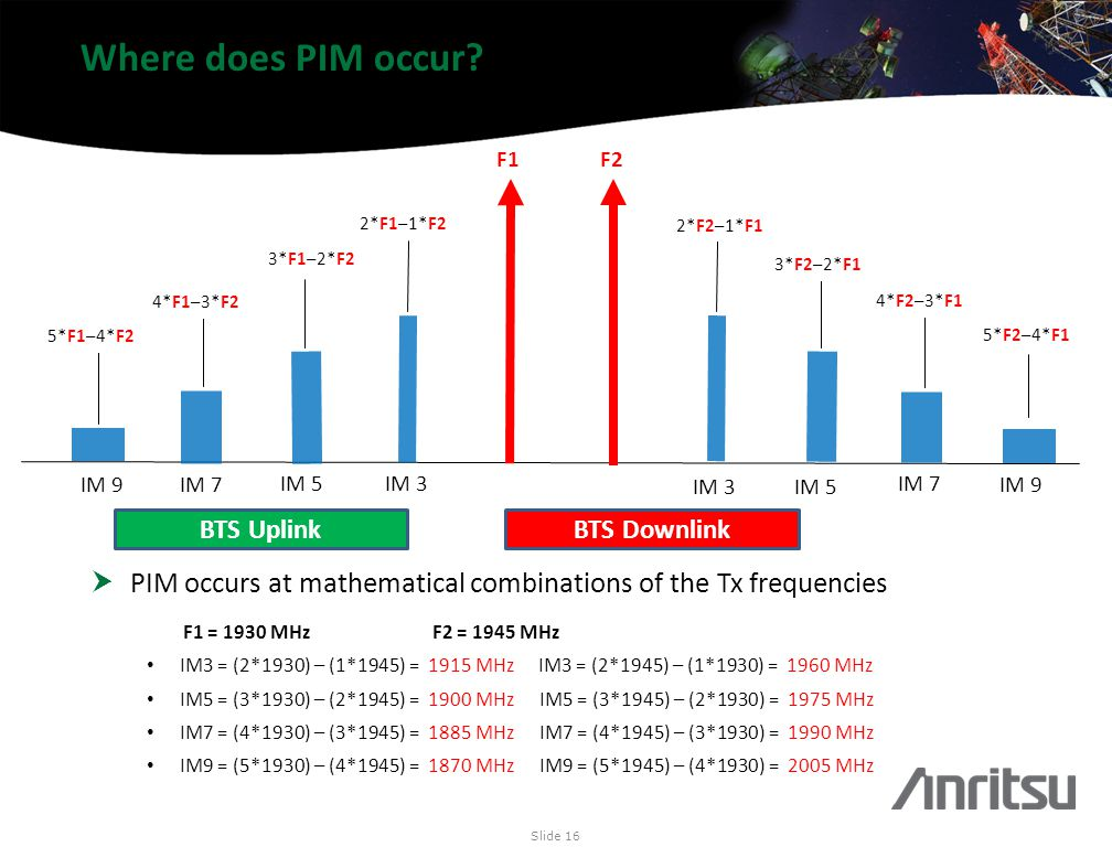 Where does PIM occur F1. F2. IM 3. IM 5. IM 7. IM 9. 2*F2–1*F1. 3*F2–2*F1. 4*F2–3*F1. 5*F2–4*F1.