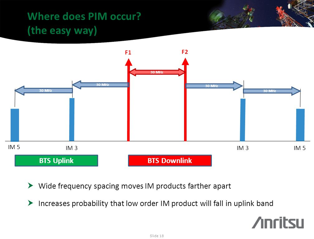 Where does PIM occur (the easy way)