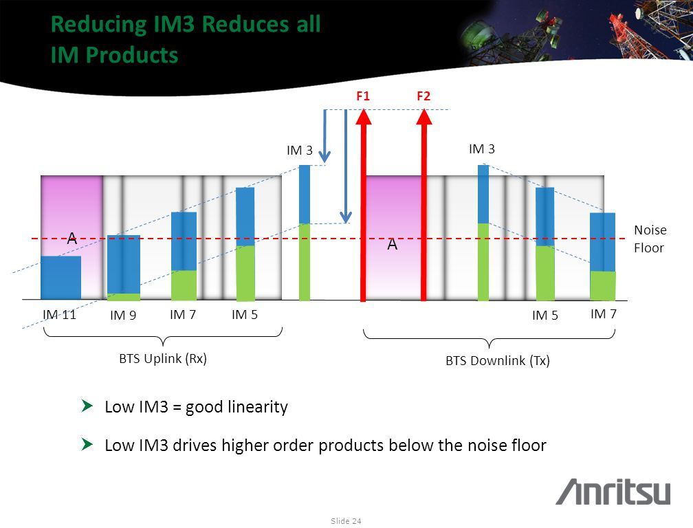 Reducing IM3 Reduces all IM Products