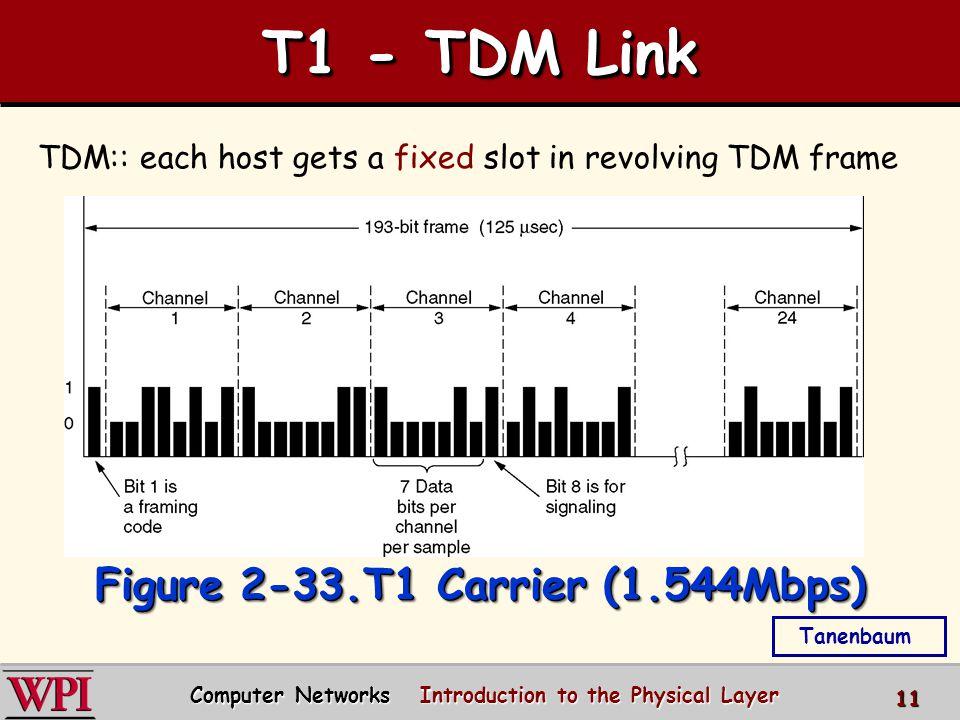 T1 - TDM Link TDM: each host gets same slot in revolving TDM frame