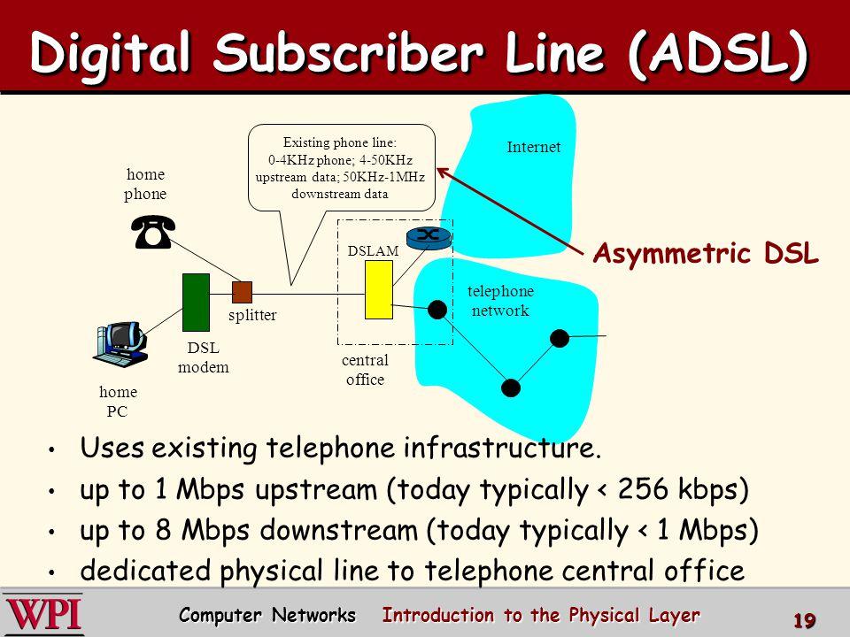 Digital Subscriber Line (ADSL)