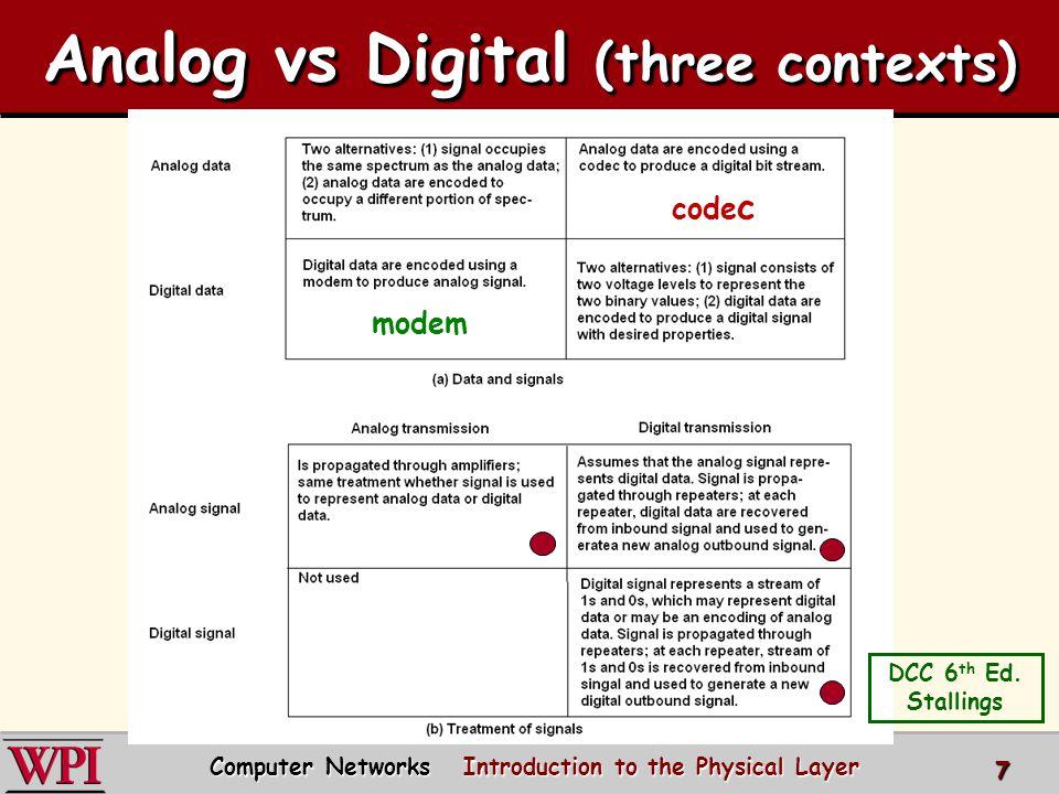 Analog vs Digital (three contexts)