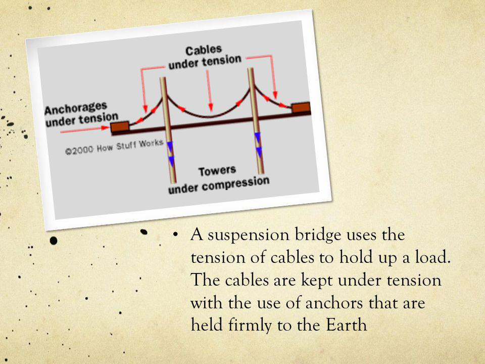 A suspension bridge uses the tension of cables to hold up a load