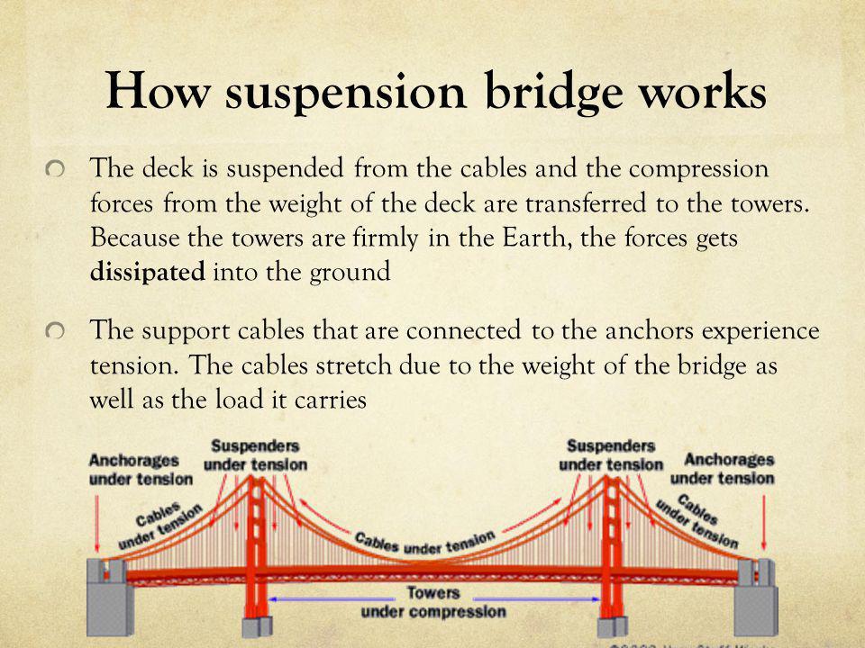 How suspension bridge works