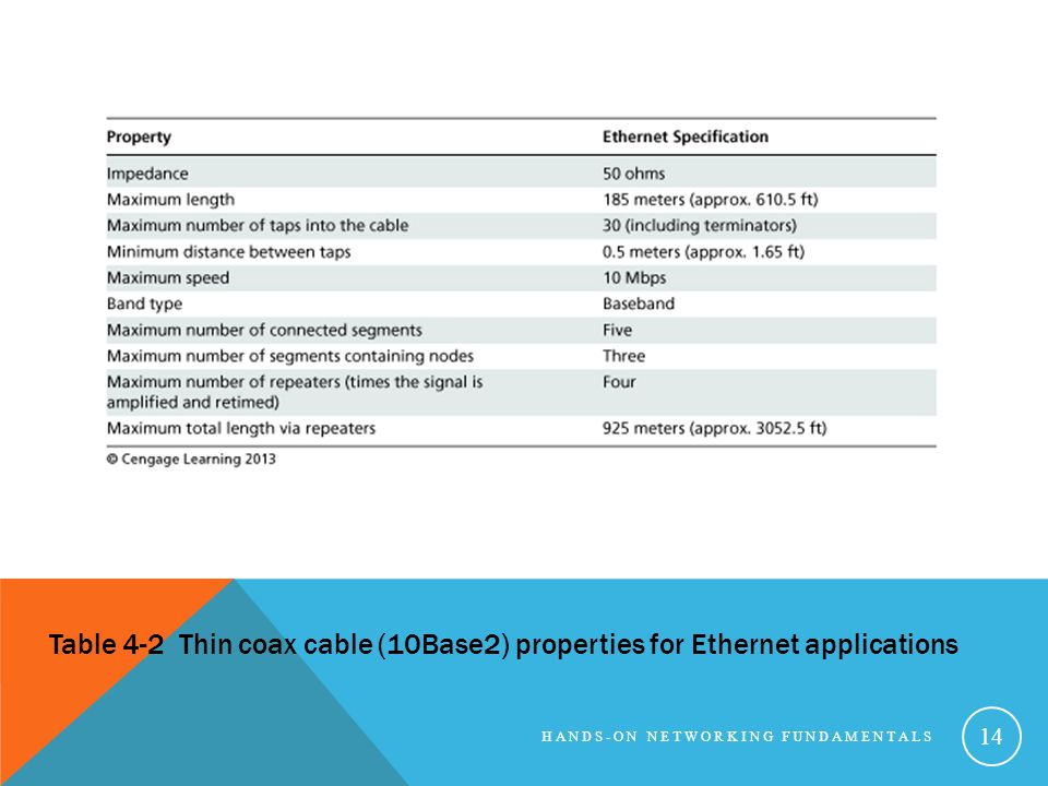 Table 4-2 Thin coax cable (10Base2) properties for Ethernet applications