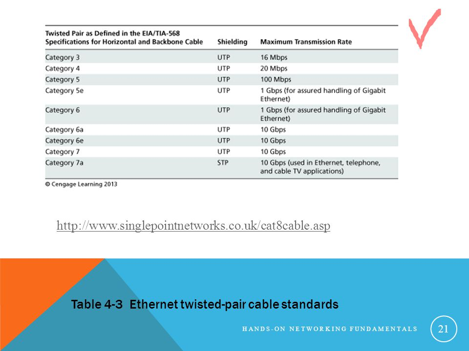 Table 4-3 Ethernet twisted-pair cable standards