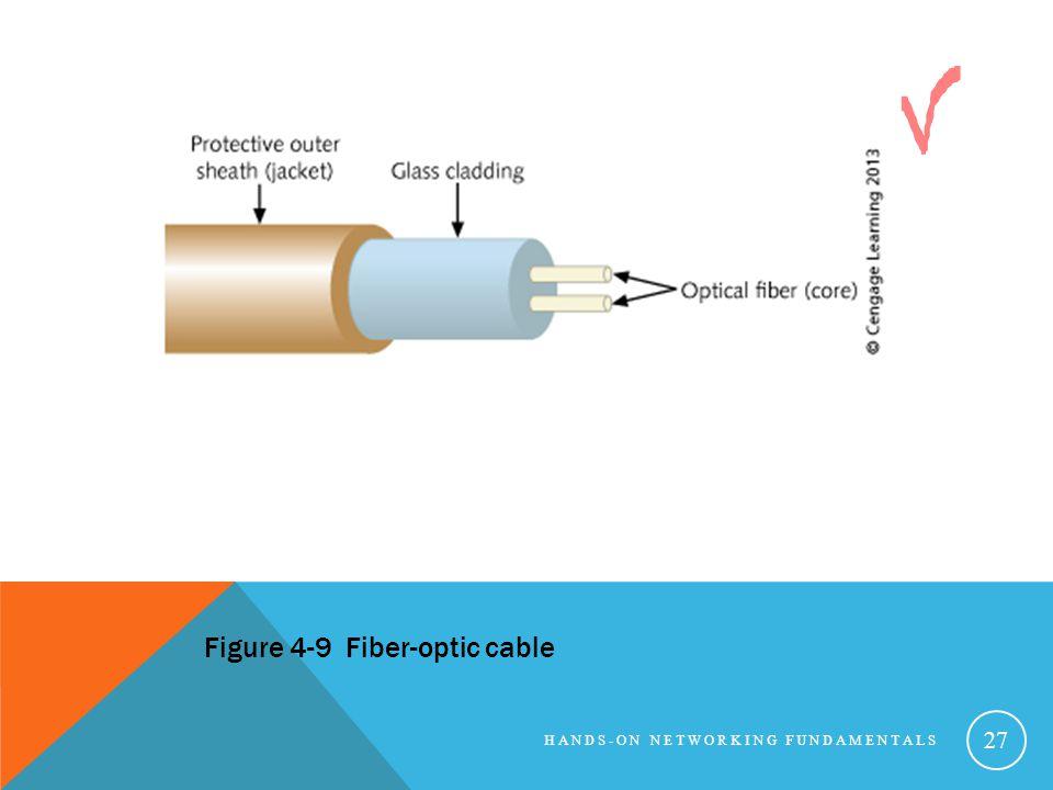 Figure 4-9 Fiber-optic cable
