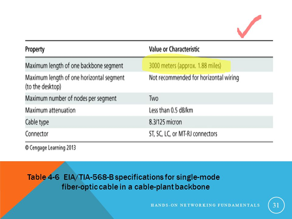 Table 4-6 EIA/TIA-568-B specifications for single-mode