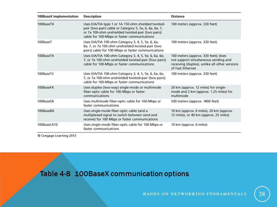 Table 4-8 100BaseX communication options