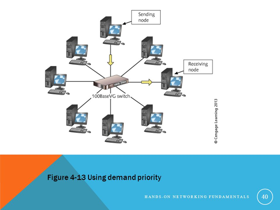 Figure 4-13 Using demand priority