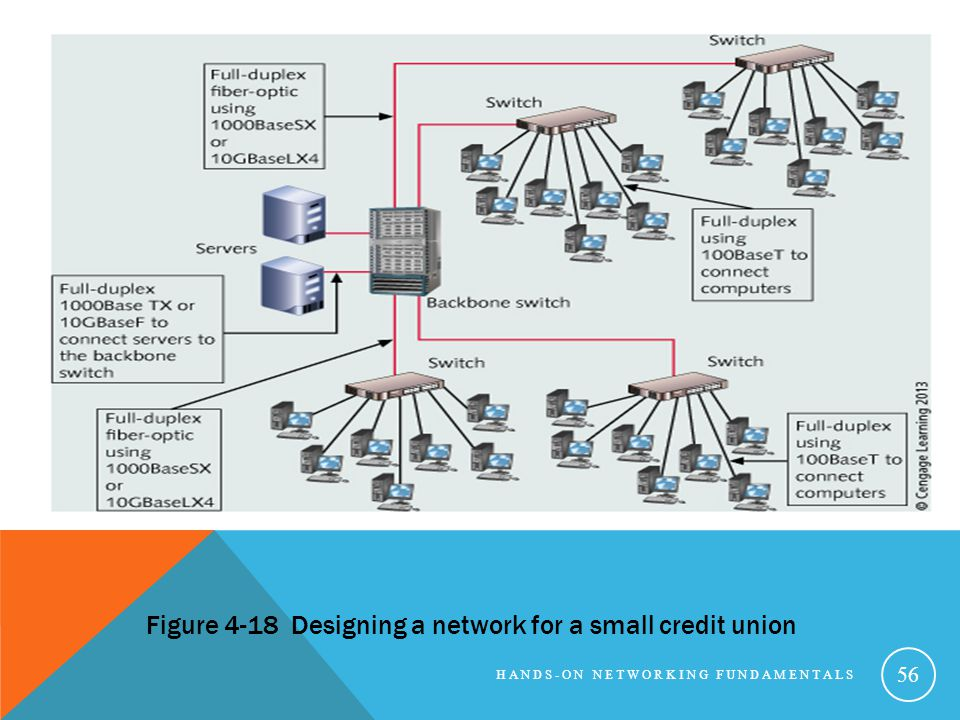 Figure 4-18 Designing a network for a small credit union
