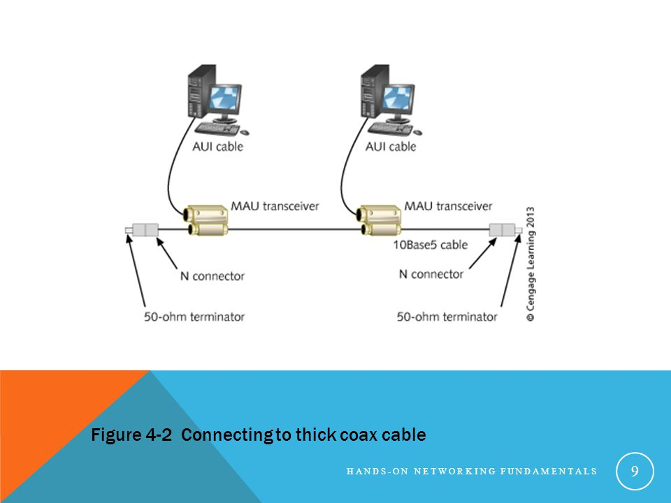 Figure 4-2 Connecting to thick coax cable