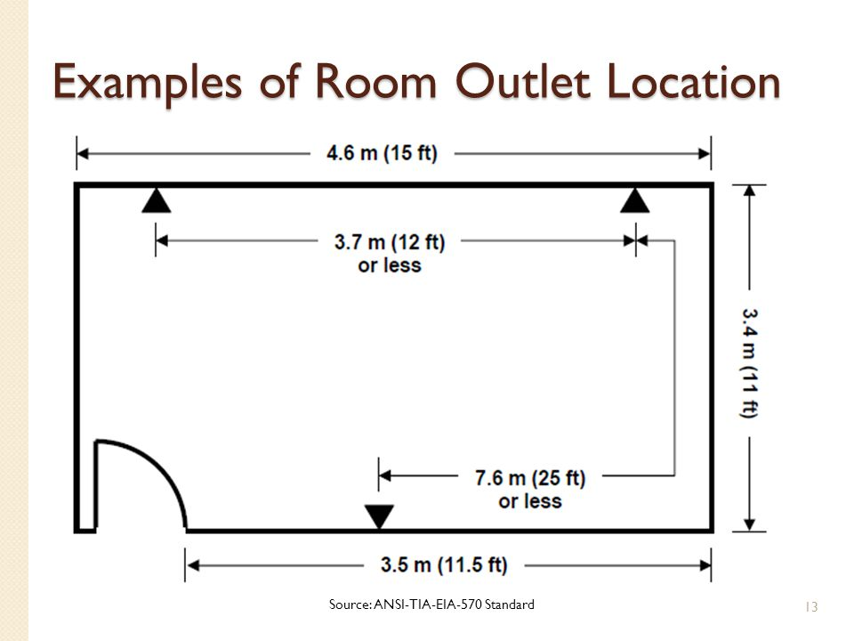 Examples of Room Outlet Location