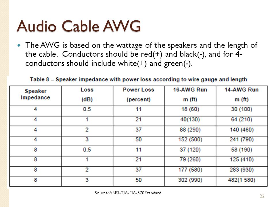 Audio Cable AWG