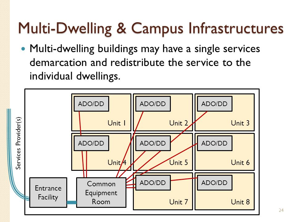Multi-Dwelling & Campus Infrastructures