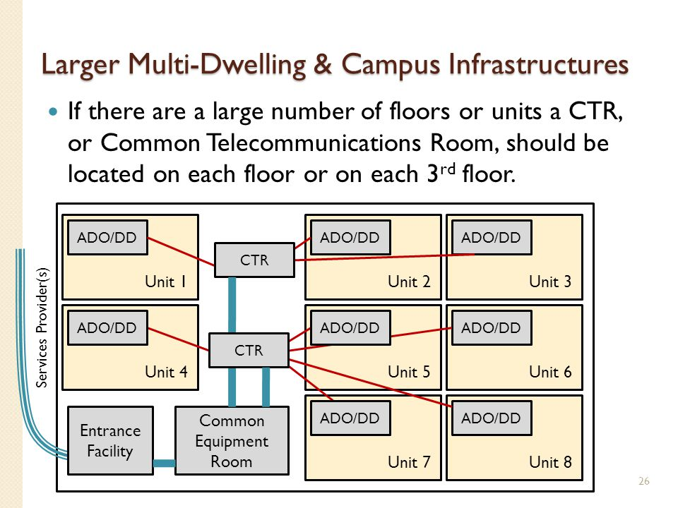 Larger Multi-Dwelling & Campus Infrastructures