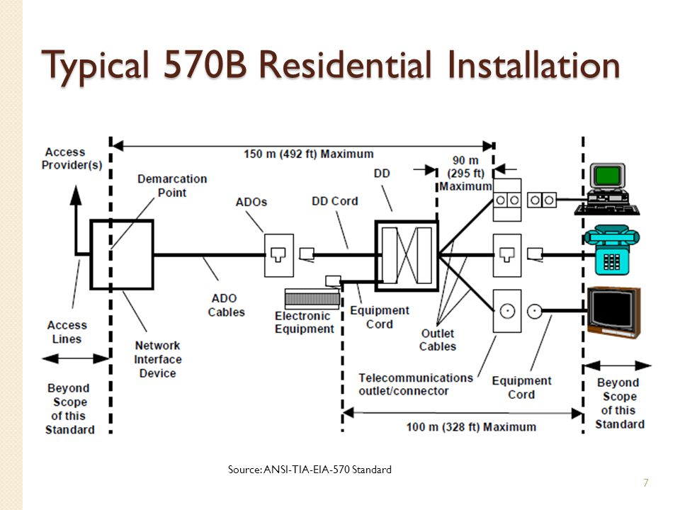 Typical 570B Residential Installation